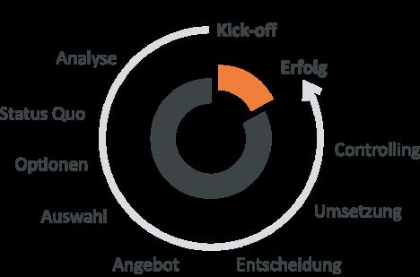 Grafik Projektablauf